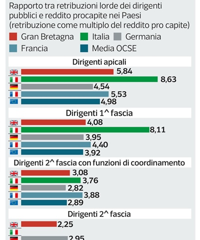 Gli stipendi dei Politici in Italia e all'Estero